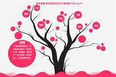 jquery产品树形介绍页特效