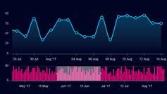 HTML5曲線圖走勢統計圖表效果