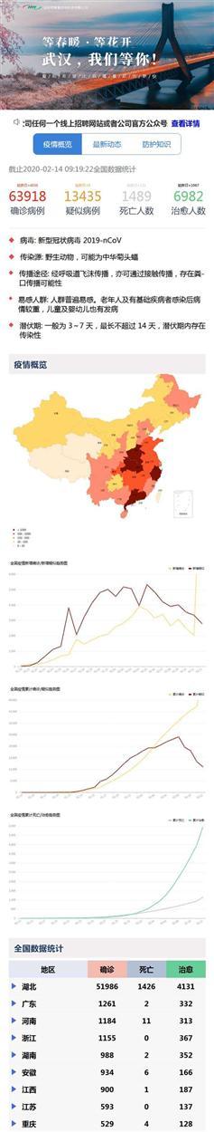 肺炎疫情大数据手机统计html页面