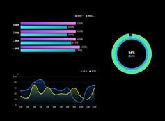 echarts.js销售收入图表实例